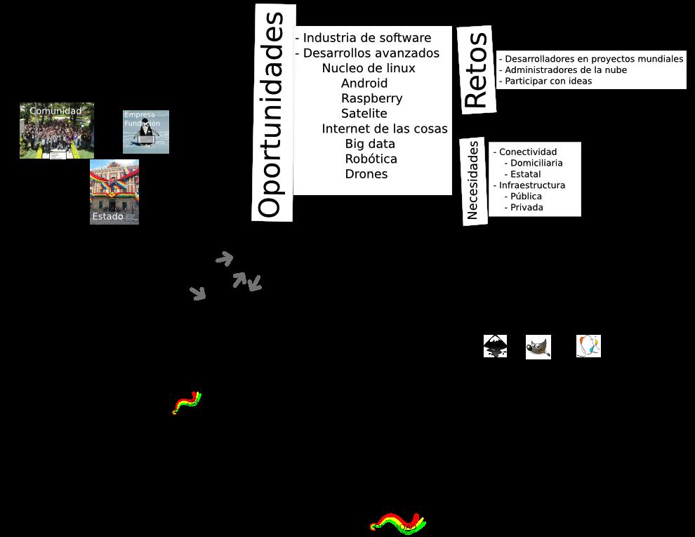 ecosistemasoftwarelibre